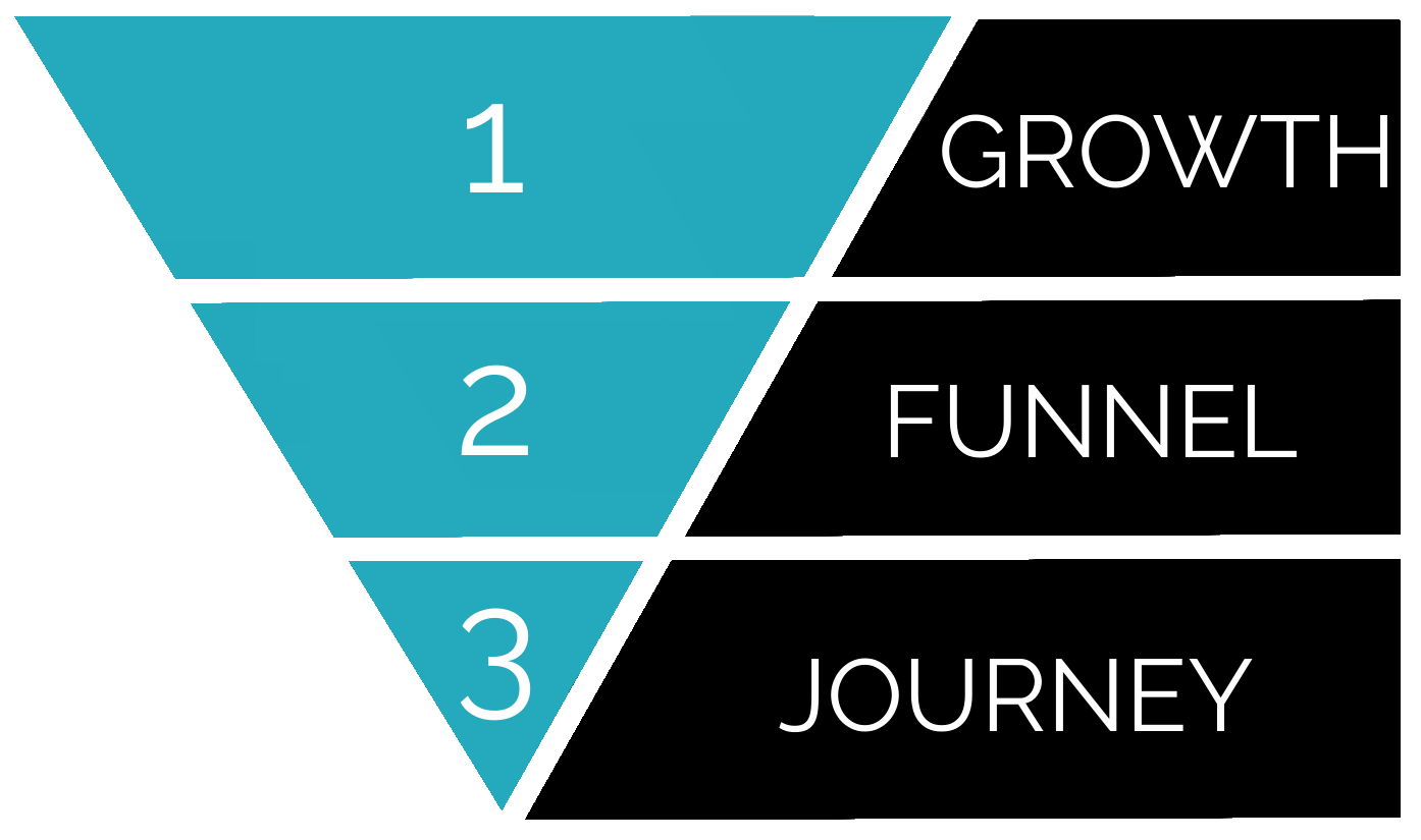 Growth Funnel Journey